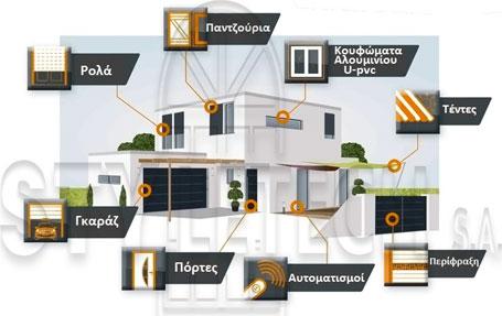 Κουφώματα, αλουμινίου, pvc, ενεργειακά, Εξοικονόμηση κατ' οίκον